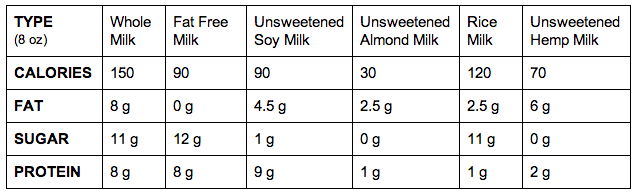 (from the USDA Nutrient Database)
